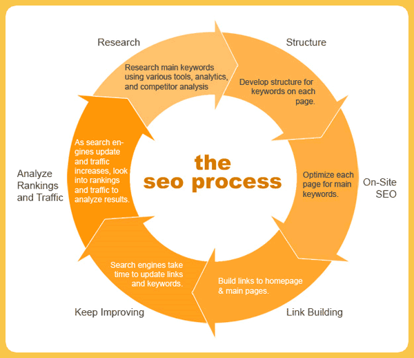 How to optimize SEO to your Website:
